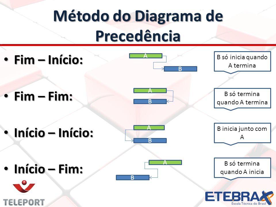 Método do Diagrama de Precedência Fim – Início: Fim – Início: Fim – Fim: Fim – Fim: Início – Início: Início – Início: Início – Fim: Início – Fim: A B A B A B A B B só inicia quando A termina B só termina quando A termina B inicia junto com A B só termina quando A inicia
