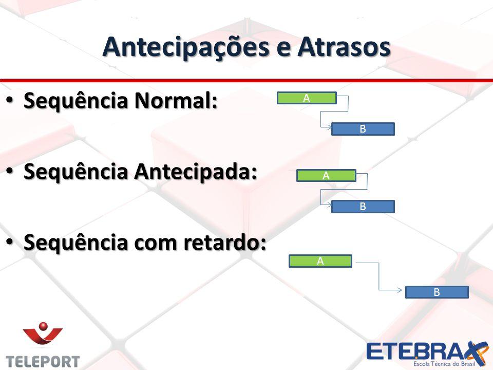 Antecipações e Atrasos Sequência Normal: Sequência Normal: Sequência Antecipada: Sequência Antecipada: Sequência com retardo: Sequência com retardo: B A B A B A