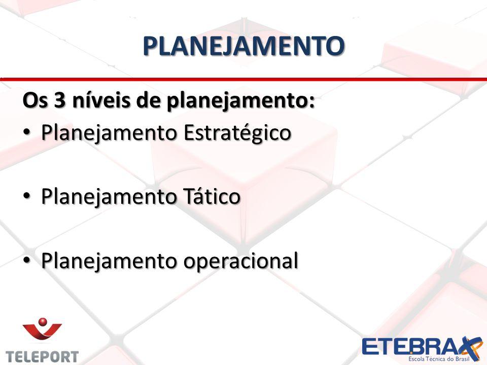 PLANEJAMENTO Os 3 níveis de planejamento: Planejamento Estratégico Planejamento Estratégico Planejamento Tático Planejamento Tático Planejamento opera
