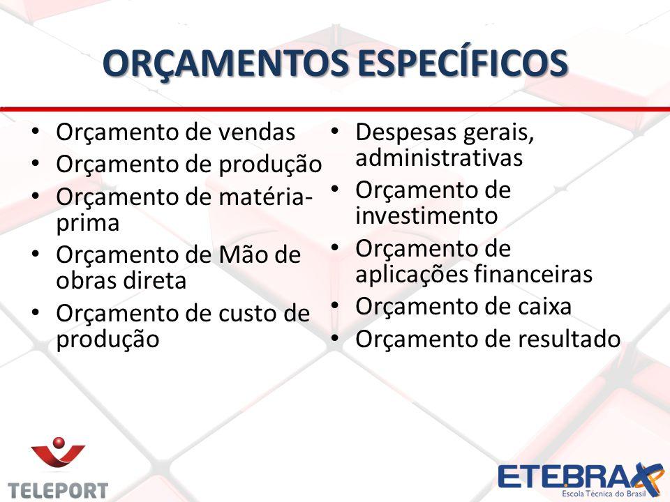 Orçamento de vendas Orçamento de produção Orçamento de matéria- prima Orçamento de Mão de obras direta Orçamento de custo de produção Despesas gerais,