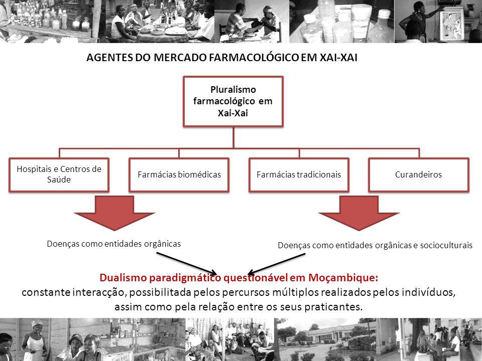 Pluralismo farmacológico em Xai-Xai Hospitais e Centros de Saúde Farmácias biomédicasFarmácias tradicionaisCurandeiros AGENTES DO MERCADO FARMACOLÓGIC