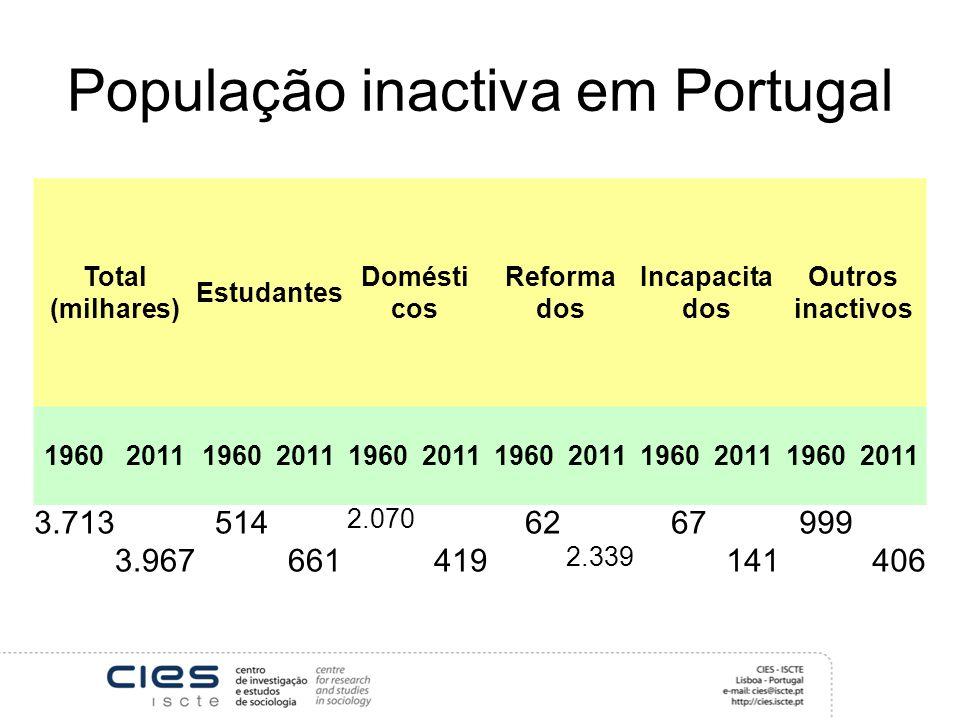 População inactiva em Portugal Total (milhares) Estudantes Domésti cos Reforma dos Incapacita dos Outros inactivos 196020111960201119602011196020111960201119602011 3.713 3.967 514 661 2.070 419 62 2.339 67 141 999 406