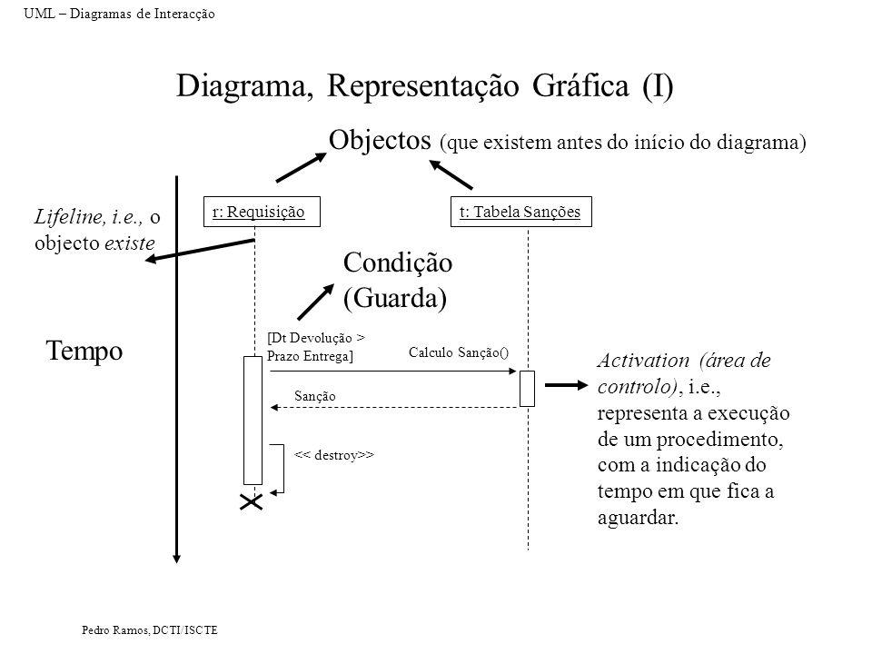 Pedro Ramos, DCTI/ISCTE Diagrama, Representação Gráfica (II) UML – Diagramas de Interacção r: RClasse: TClass [condição lógica *] Método m1() Objectos criados no diagrama Iteração (executar enquanto condição lógica for verdadeira) : NClass [x = 0 ] > [x <> 0 ] {transient} Objectos que são criados e extintos no diagrama Três áreas de controlo no mesmo objecto O return de mensagens síncronas é facultativo porque no final da área de controlo, no caso de uma mensagem Call, o controlo volta para quem invocou o método.