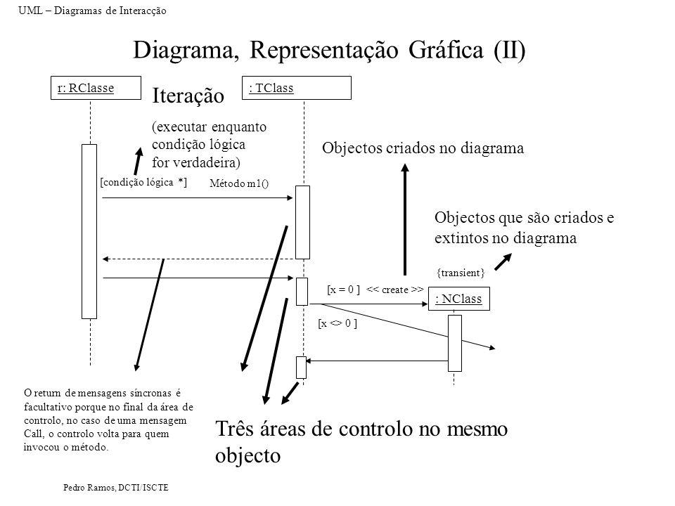 Pedro Ramos, DCTI/ISCTE Diagrama, Representação Gráfica (II) UML – Diagramas de Interacção r: RClasse: TClass [condição lógica *] Método m1() Objectos