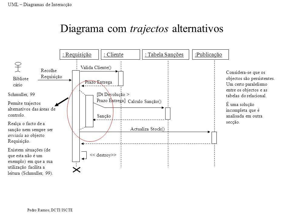 Pedro Ramos, DCTI/ISCTE Diagrama com trajectos alternativos UML – Diagramas de Interacção : Requisição: Cliente:Publicação: Tabela Sanções Bibliote cá
