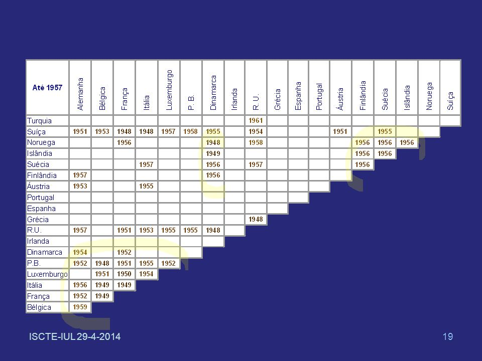 ISCTE-IUL 29-4-201419