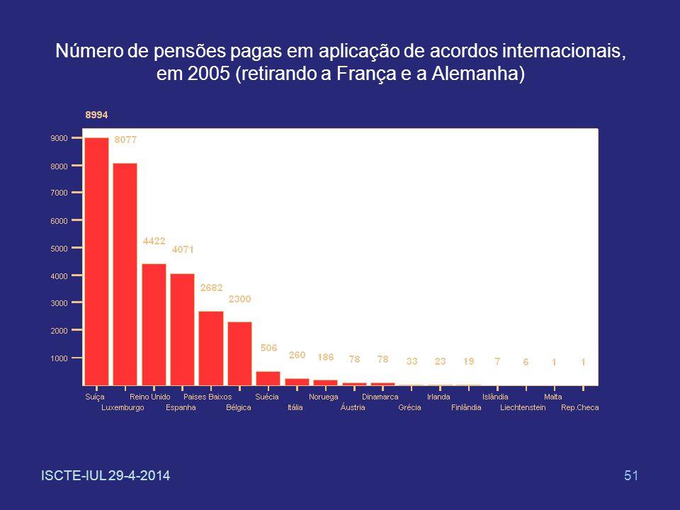 ISCTE-IUL 29-4-201451 Número de pensões pagas em aplicação de acordos internacionais, em 2005 (retirando a França e a Alemanha)