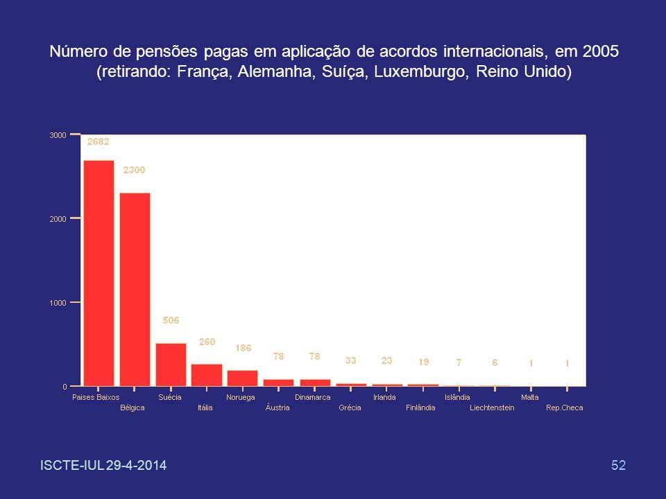 ISCTE-IUL 29-4-201452 Número de pensões pagas em aplicação de acordos internacionais, em 2005 (retirando: França, Alemanha, Suíça, Luxemburgo, Reino U