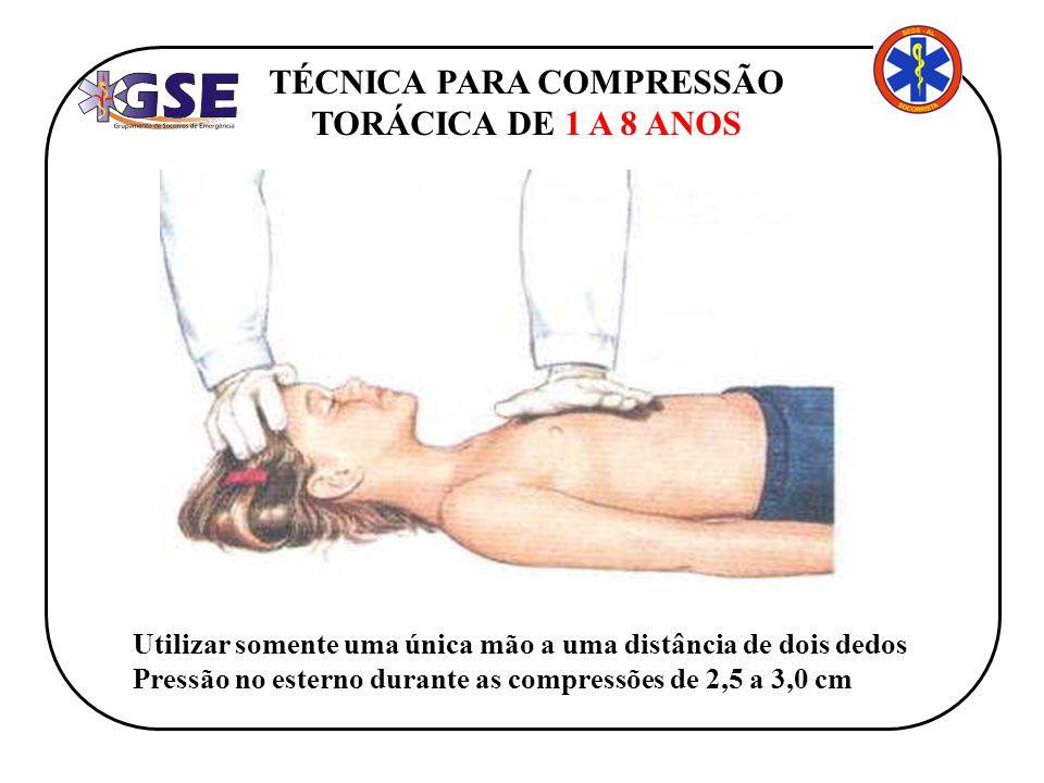 TÉCNICA PARA COMPRESSÃO TORÁCICA DE 1 A 8 ANOS Utilizar somente uma única mão a uma distância de dois dedos Pressão no esterno durante as compressões