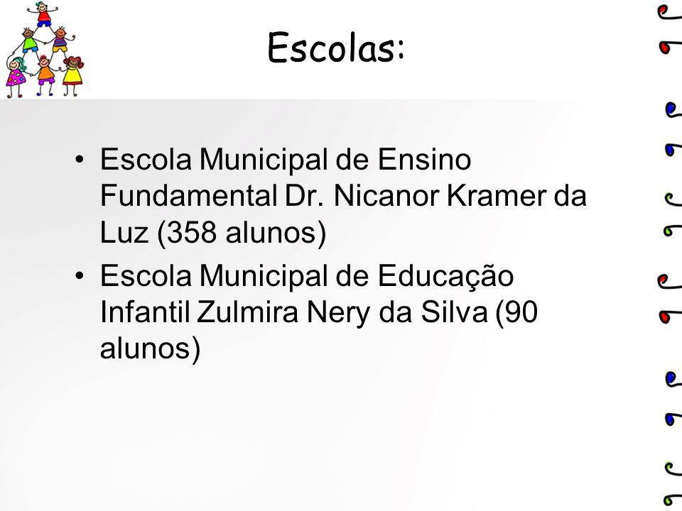 Escolas: Escola Municipal de Ensino Fundamental Dr. Nicanor Kramer da Luz (358 alunos) Escola Municipal de Educação Infantil Zulmira Nery da Silva (90