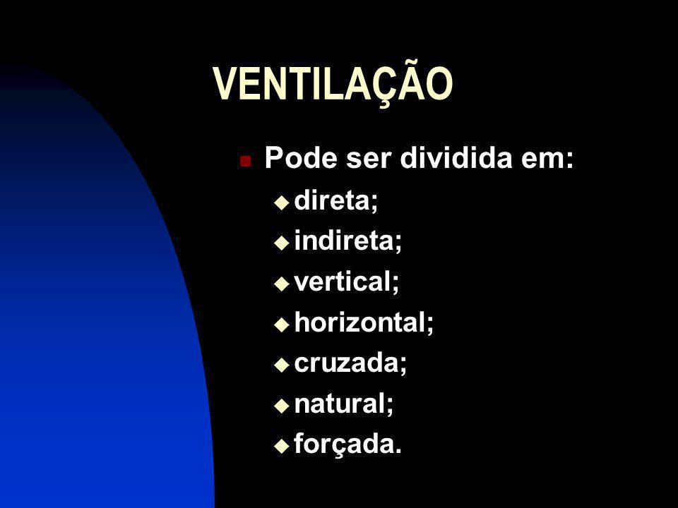 VENTILAÇÃO Pode ser dividida em: direta; indireta; vertical; horizontal; cruzada; natural; forçada.