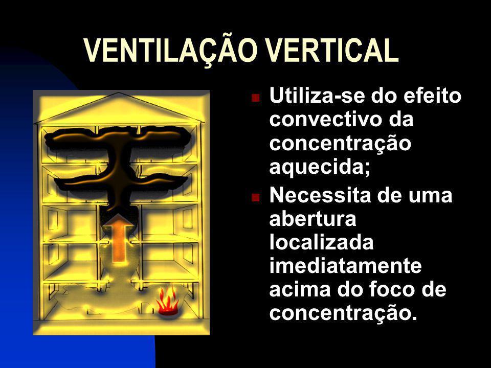 VENTILAÇÃO VERTICAL Utiliza-se do efeito convectivo da concentração aquecida; Necessita de uma abertura localizada imediatamente acima do foco de concentração.