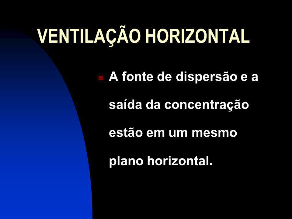 VENTILAÇÃO HORIZONTAL A fonte de dispersão e a saída da concentração estão em um mesmo plano horizontal.