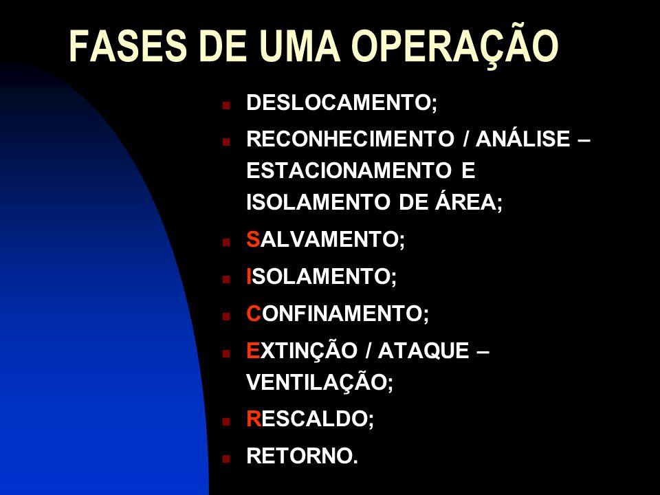 FASES DO COMBATE A INCÊNDIO (retorno)