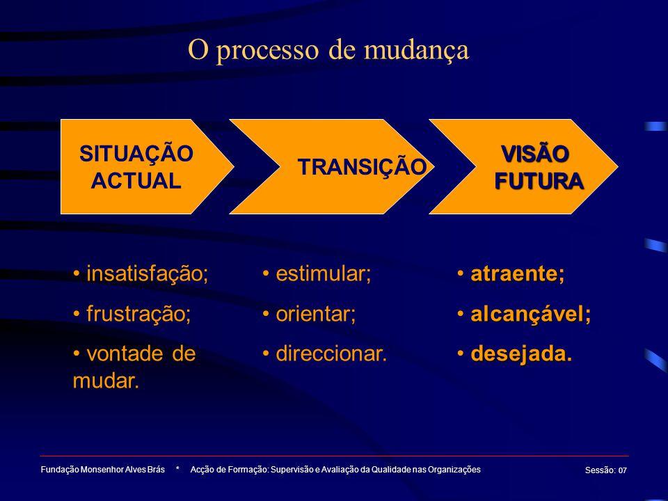 O processo de mudança Fundação Monsenhor Alves Brás * Acção de Formação: Supervisão e Avaliação da Qualidade nas Organizações Sessão : 07 SITUAÇÃO ACT