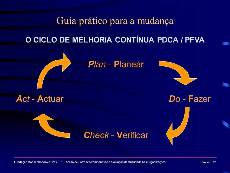 Guia prático para a mudança Fundação Monsenhor Alves Brás * Acção de Formação: Supervisão e Avaliação da Qualidade nas Organizações Sessão : 07 O CICL