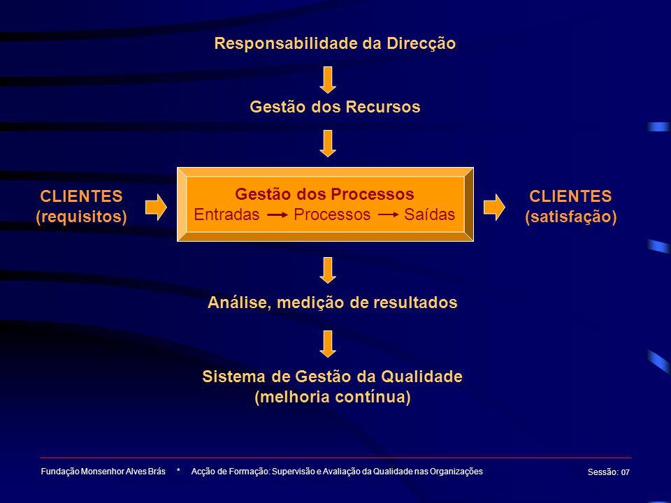 Fundação Monsenhor Alves Brás * Acção de Formação: Supervisão e Avaliação da Qualidade nas Organizações Sessão : 07 Responsabilidade da Direcção Gestã