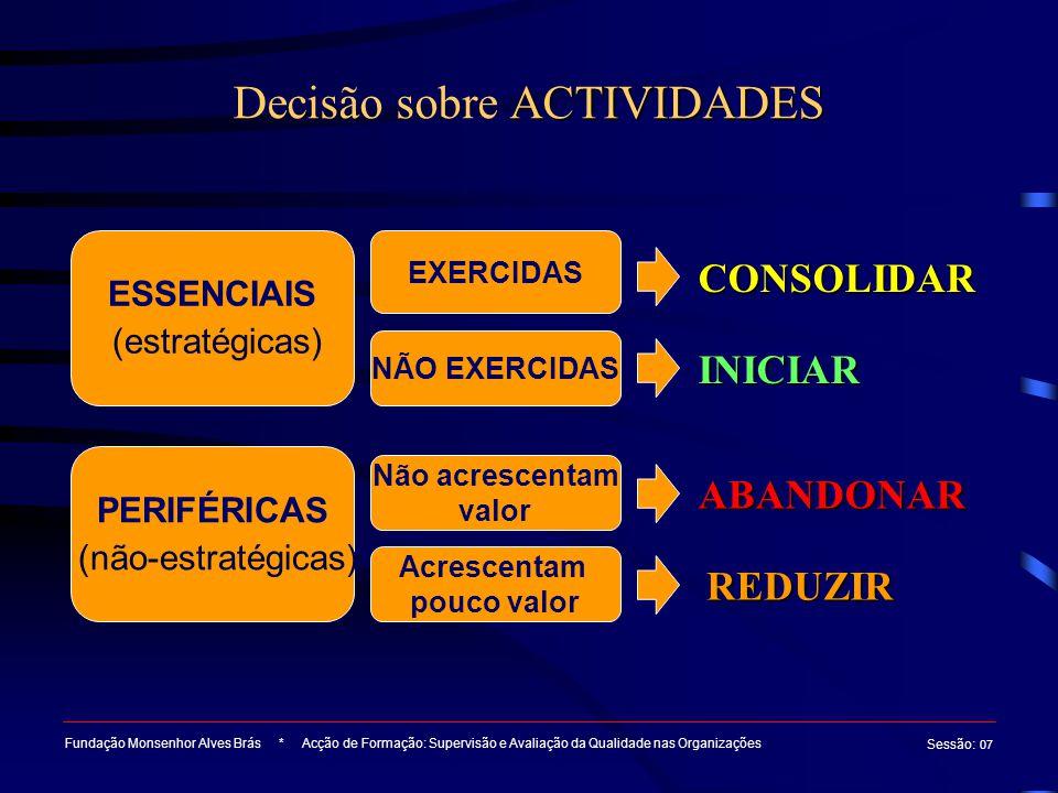 ACTIVIDADES Decisão sobre ACTIVIDADES Fundação Monsenhor Alves Brás * Acção de Formação: Supervisão e Avaliação da Qualidade nas Organizações Sessão :