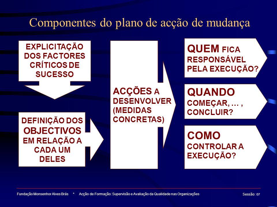 Componentes do plano de acção de mudança Fundação Monsenhor Alves Brás * Acção de Formação: Supervisão e Avaliação da Qualidade nas Organizações Sessã