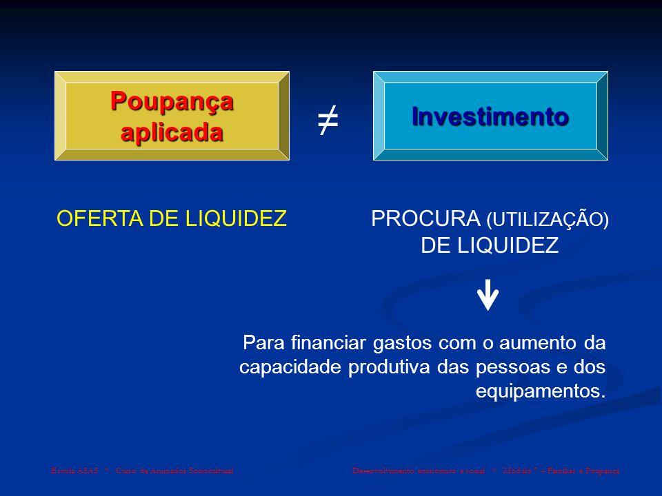 Poupança aplicada Investimento OFERTA DE LIQUIDEZPROCURA (UTILIZAÇÃO) DE LIQUIDEZ Para financiar gastos com o aumento da capacidade produtiva das pess