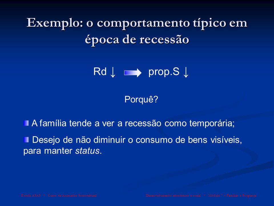 Exemplo: o comportamento típico em época de recessão Escola ASAS * Curso de Animador Sociocultural Desenvolvimento económico e social * Módulo 7 – Fam