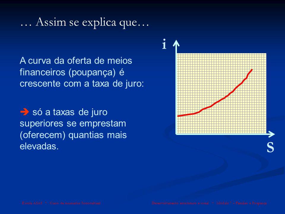 Escola ASAS * Curso de Animador Sociocultural Desenvolvimento económico e social * Módulo 7 – Famílias e Poupança … Assim se explica que… S i A curva