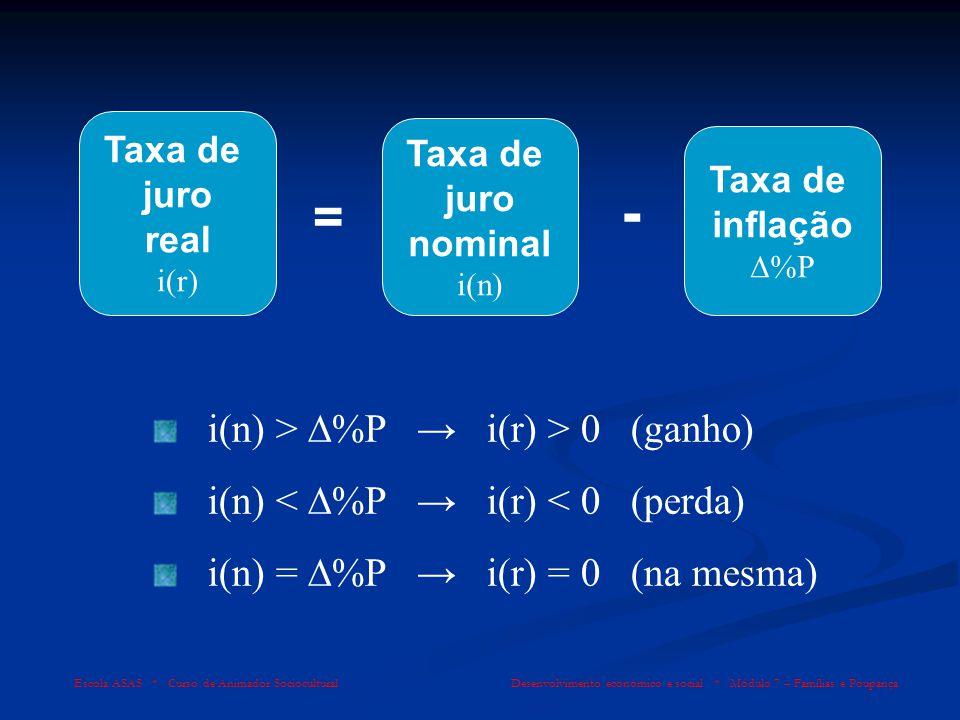 Escola ASAS * Curso de Animador Sociocultural Desenvolvimento económico e social * Módulo 7 – Famílias e Poupança Taxa de juro real i(r) Taxa de juro