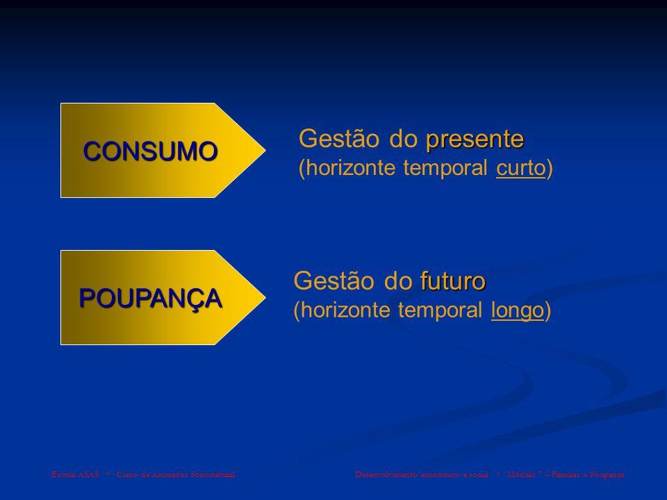 Escola ASAS * Curso de Animador Sociocultural Desenvolvimento económico e social * Módulo 7 – Famílias e Poupança REGIME DE CAPITALIZAÇÃOCOMPOSTA REGIME DE CAPITALIZAÇÃO COMPOSTA (r.j.c.) o juro produzido em cada período, em vez de sair do processo para ser pago logo ao credor, soma-se ao capital que o gerou, para passar a produzir juros no período seguinte (juro de juro), e assim sucessivamente até ao fim do prazo do contrato; crescentes os juros periódicos, bem como os capitais acumulados, são crescentes.