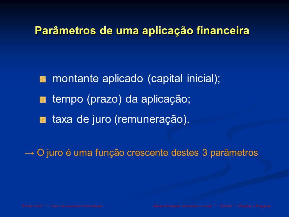 Escola ASAS * Curso de Animador Sociocultural Desenvolvimento económico e social * Módulo 7 – Famílias e Poupança Parâmetros de uma aplicação financei