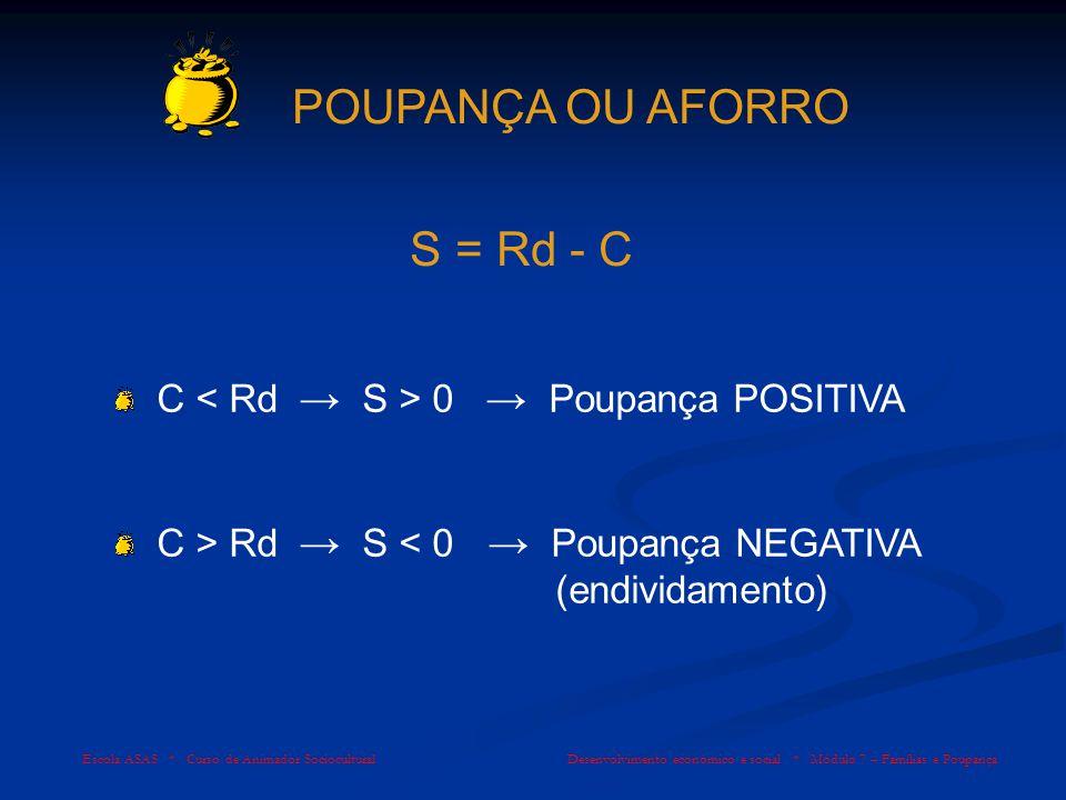 POUPANÇA OU AFORRO S = Rd - C C 0 Poupança POSITIVA C > Rd S < 0 Poupança NEGATIVA (endividamento)