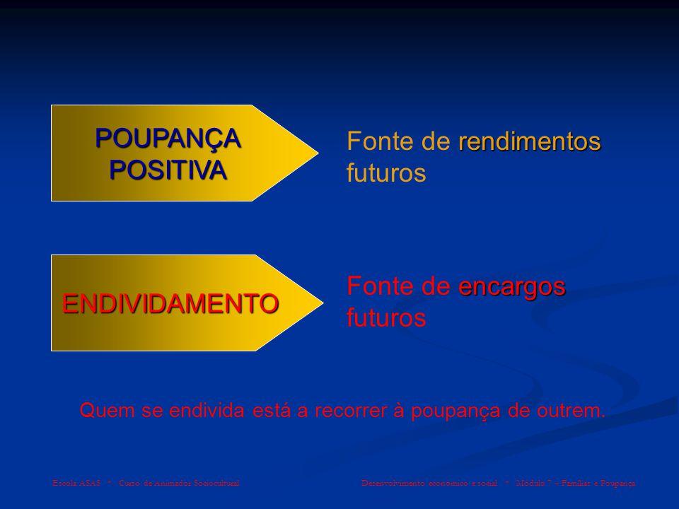 Escola ASAS * Curso de Animador Sociocultural Desenvolvimento económico e social * Módulo 7 – Famílias e Poupança ENDIVIDAMENTO Amortização (restituição) Juros + Hoje… No futuro…