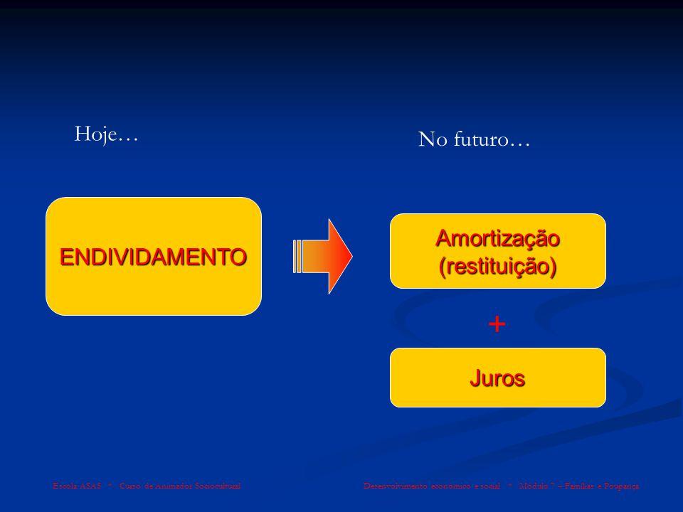Escola ASAS * Curso de Animador Sociocultural Desenvolvimento económico e social * Módulo 7 – Famílias e Poupança ENDIVIDAMENTO Amortização (restituiç