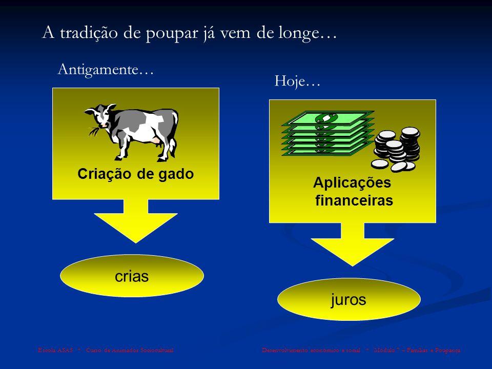Escola ASAS * Curso de Animador Sociocultural Desenvolvimento económico e social * Módulo 7 – Famílias e Poupança 5.