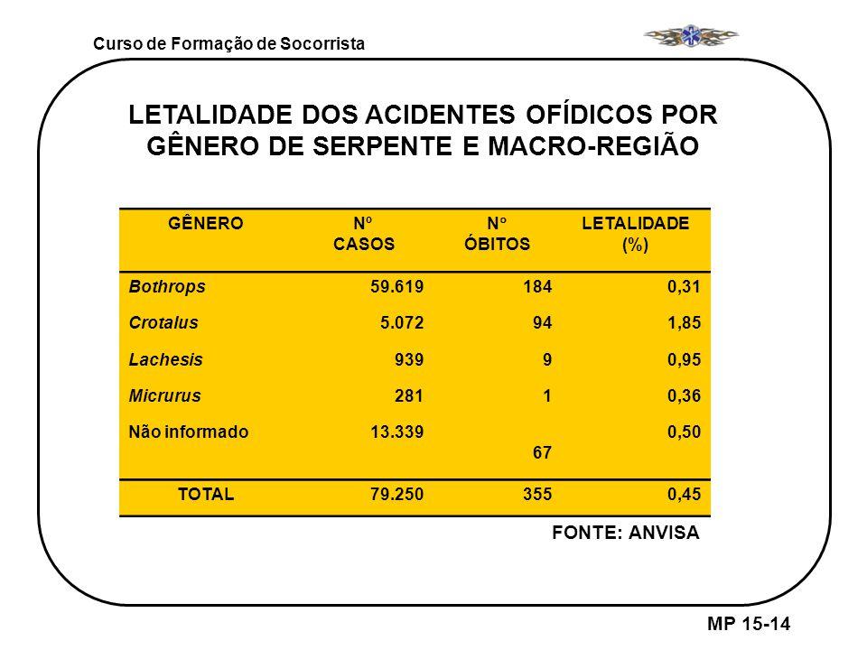 LETALIDADE DOS ACIDENTES OFÍDICOS POR GÊNERO DE SERPENTE E MACRO-REGIÃO GÊNERONº CASOS N ÓBITOS LETALIDADE (%) Bothrops59.6191840,31 Crotalus5.072941,