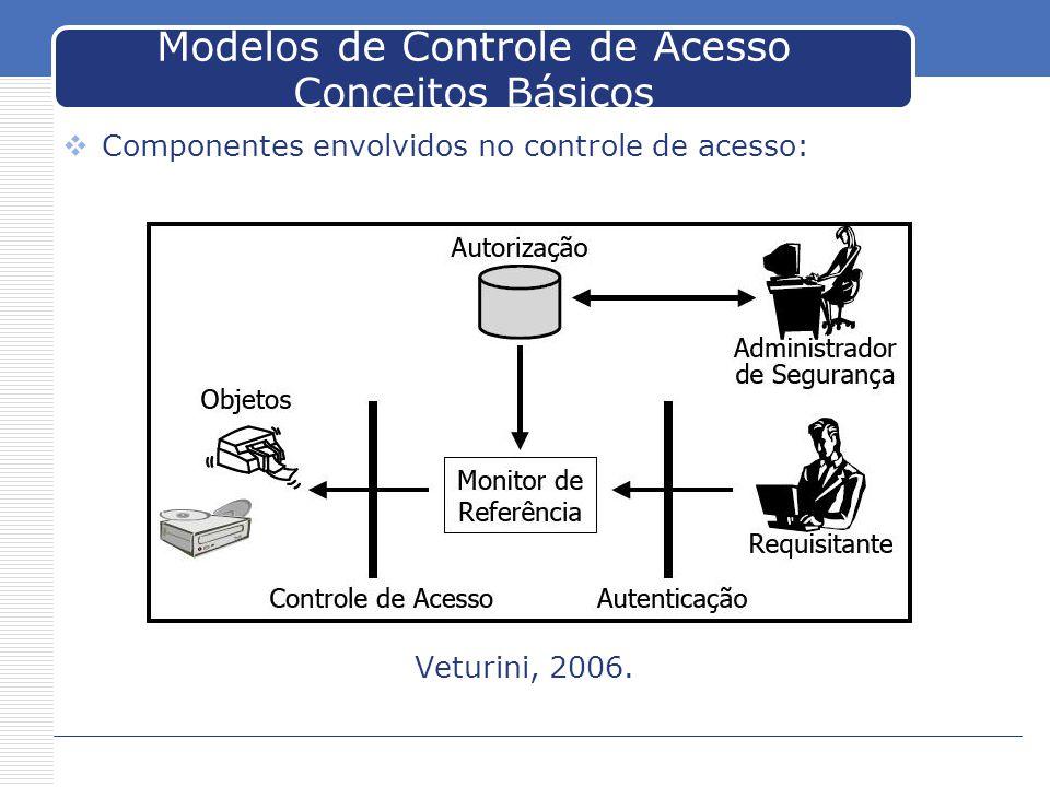 Modelos de Controle de Acesso Conceitos Básicos Componentes envolvidos no controle de acesso: Veturini, 2006.