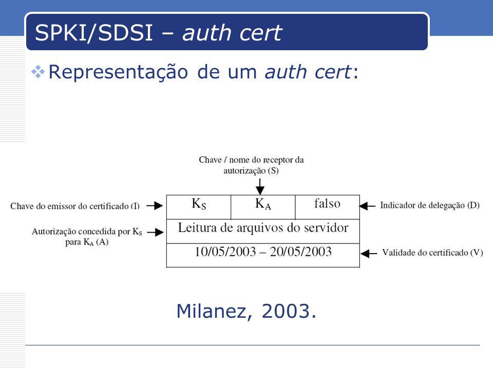 SPKI/SDSI – auth cert Representação de um auth cert: Milanez, 2003.