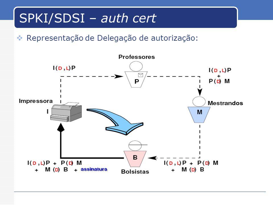 SPKI/SDSI – auth cert Representação de Delegação de autorização: