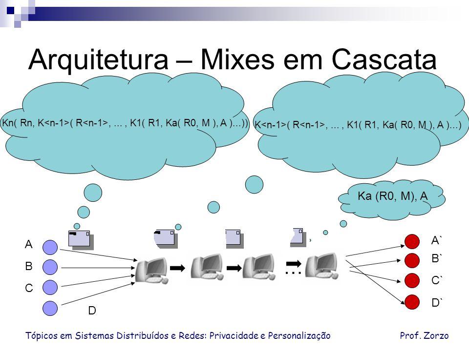 Tópicos em Sistemas Distribuídos e Redes: Privacidade e PersonalizaçãoProf. Zorzo Arquitetura – Mixes em Cascata Ka (R0, M), A D C B A D` C` B` A` … K