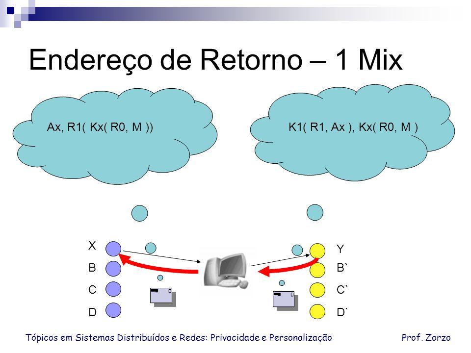 Tópicos em Sistemas Distribuídos e Redes: Privacidade e PersonalizaçãoProf. Zorzo Endereço de Retorno – 1 Mix Ax, R1( Kx( R0, M ))K1( R1, Ax ), Kx( R0