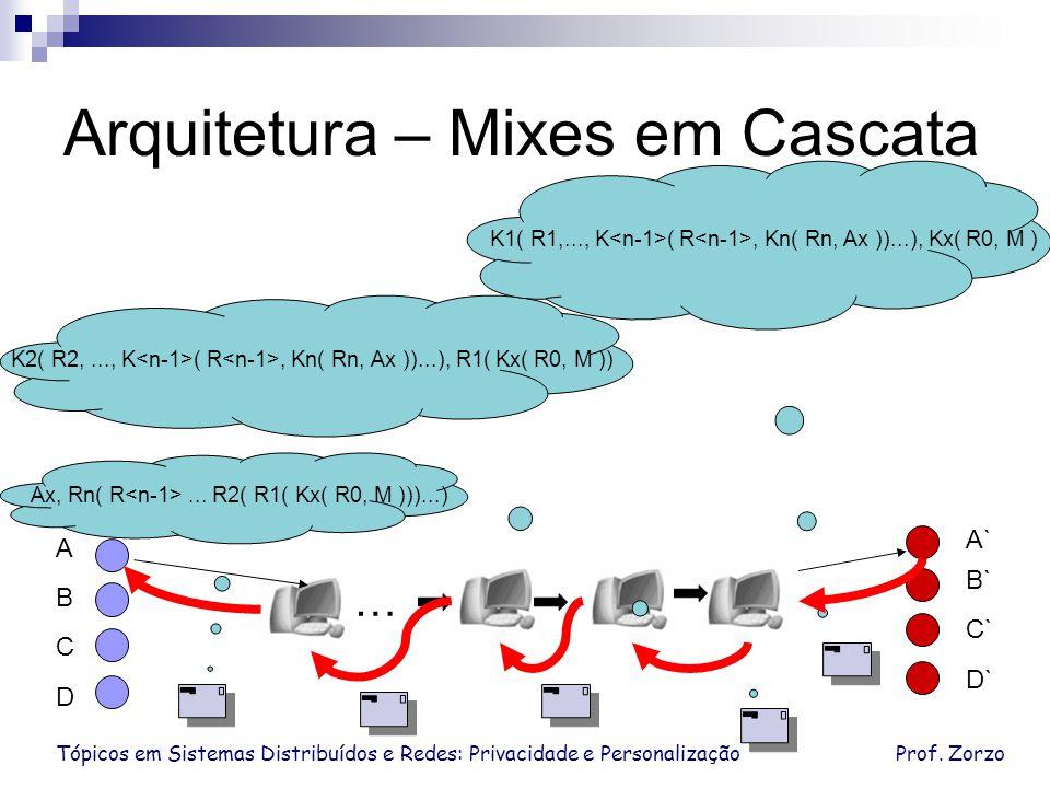Tópicos em Sistemas Distribuídos e Redes: Privacidade e PersonalizaçãoProf. Zorzo Arquitetura – Mixes em Cascata Ax, Rn( R... R2( R1( Kx( R0, M )))...