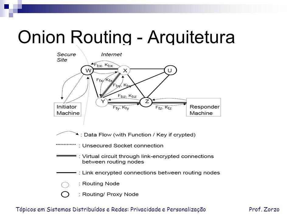Tópicos em Sistemas Distribuídos e Redes: Privacidade e PersonalizaçãoProf. Zorzo Onion Routing - Arquitetura