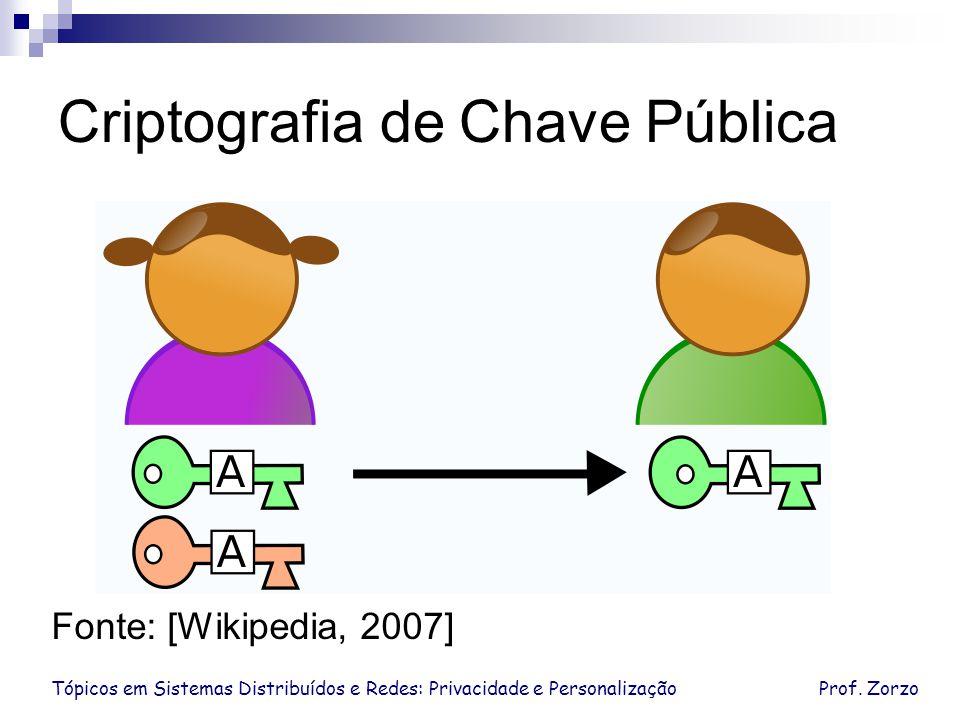 Tópicos em Sistemas Distribuídos e Redes: Privacidade e PersonalizaçãoProf. Zorzo Criptografia de Chave Pública Fonte: [Wikipedia, 2007]