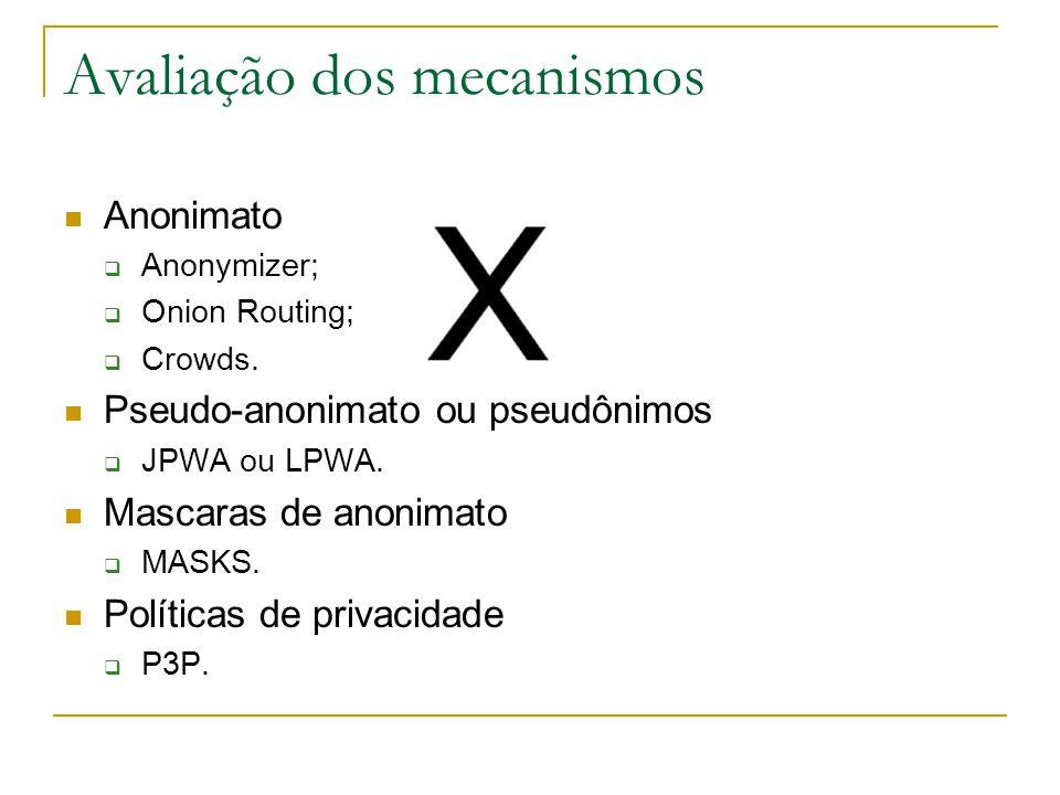 Avaliação dos mecanismos Anonimato Anonymizer; Onion Routing; Crowds. Pseudo-anonimato ou pseudônimos JPWA ou LPWA. Mascaras de anonimato MASKS. Polít