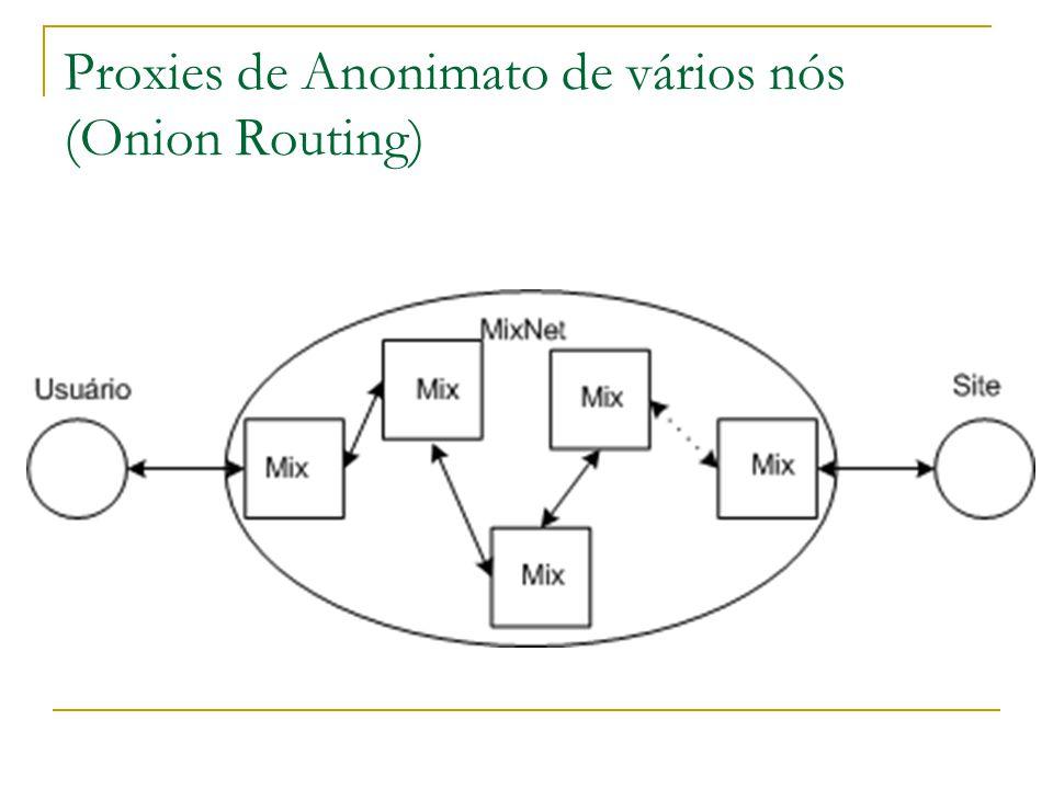 Proxies de Anonimato de vários nós (Onion Routing)