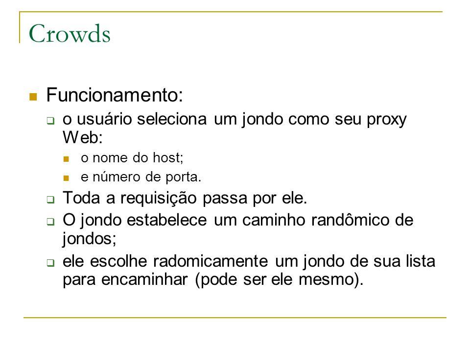 Crowds Funcionamento: o usuário seleciona um jondo como seu proxy Web: o nome do host; e número de porta.