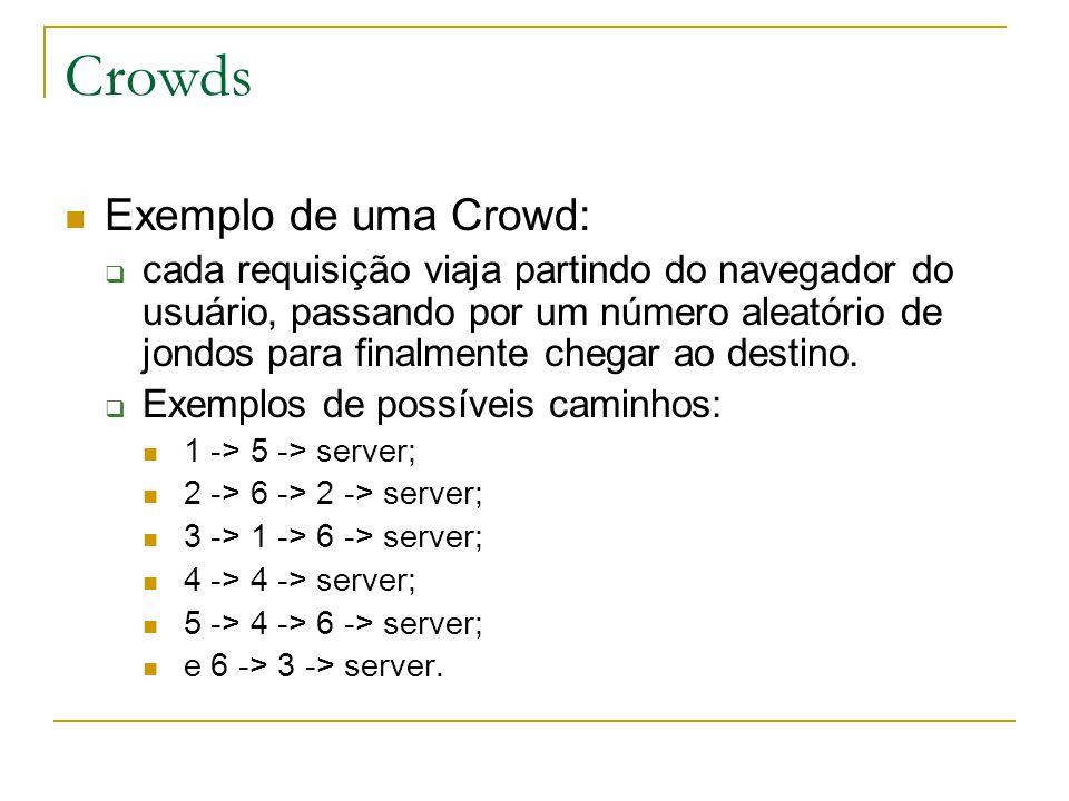 Crowds Exemplo de uma Crowd: cada requisição viaja partindo do navegador do usuário, passando por um número aleatório de jondos para finalmente chegar ao destino.