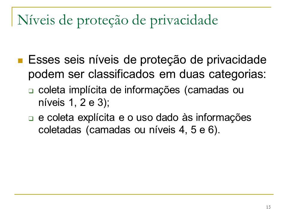 15 Níveis de proteção de privacidade Esses seis níveis de proteção de privacidade podem ser classificados em duas categorias: coleta implícita de info