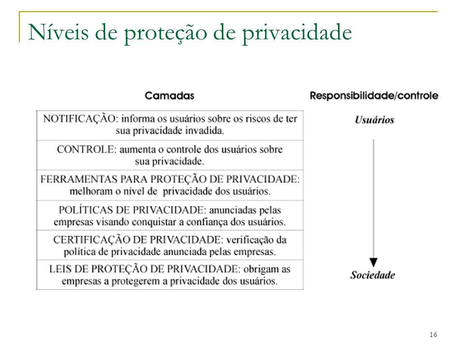 16 Níveis de proteção de privacidade