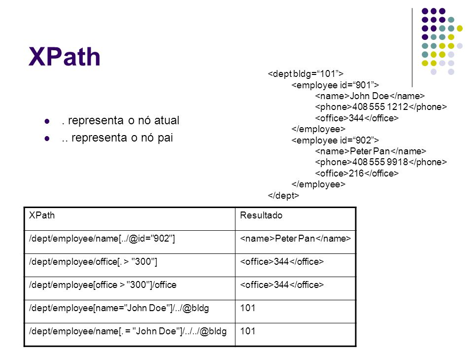 SQL/XML SQL com extensão XML.