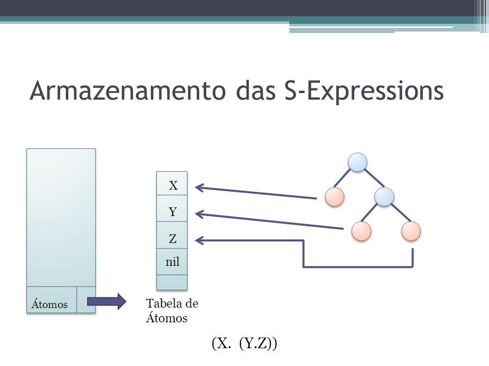 Armazenamento das S-Expressions (X. (Y.Z)) Átomos Tabela de Átomos Y Z nil X